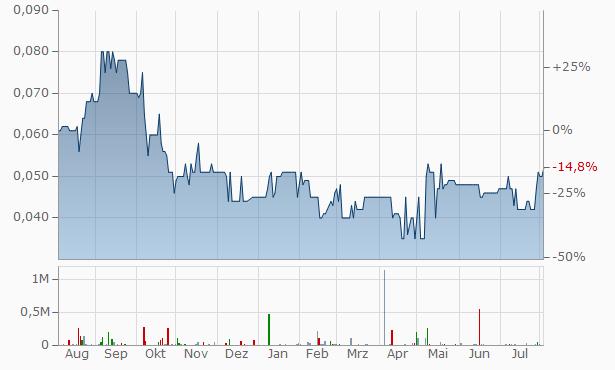 USCOM Chart