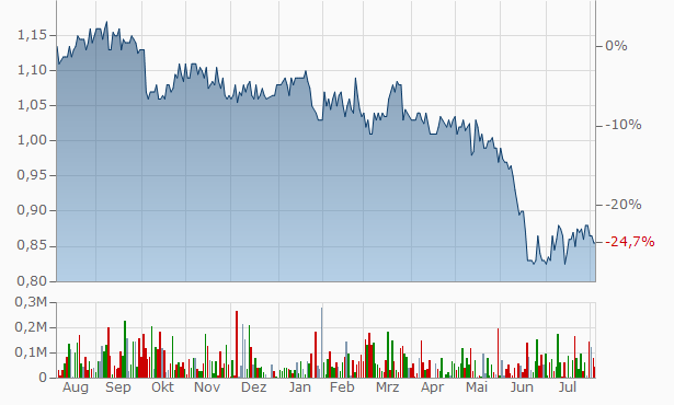 NAOS Emerging Opportunities Company Chart