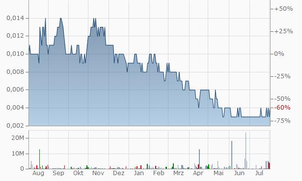 Adslot Chart