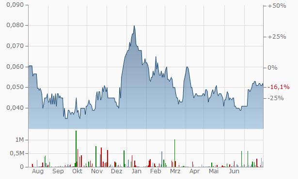 NSX Chart