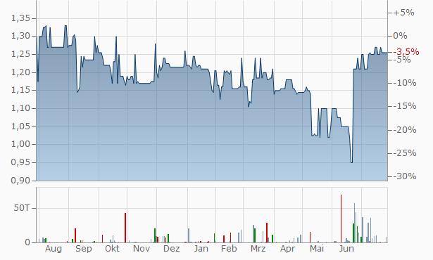 Aims Property Securities Fund Chart
