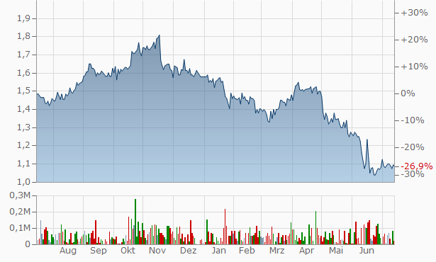 Acorn Capital Investment Fund Chart