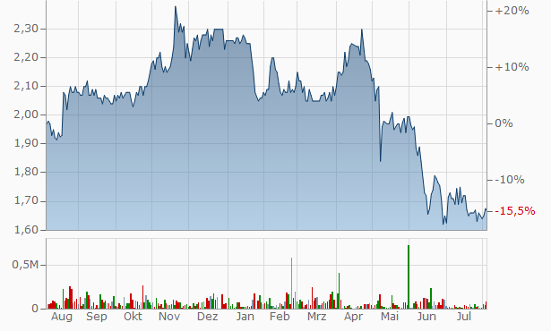 Elanor Investors Group Stapled Security Chart