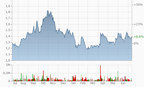 Bailador Technology Investments Chart