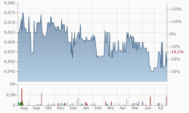 Zicom Group Chart