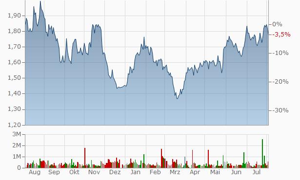 Allco Finance Group Chart