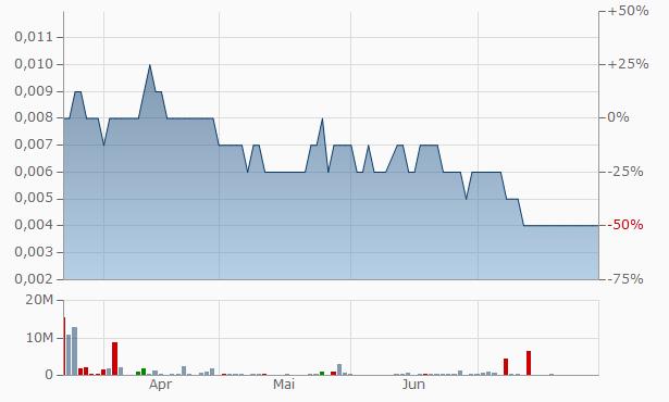 Pine Capital Chart