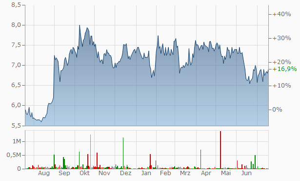 Treasury Group Chart