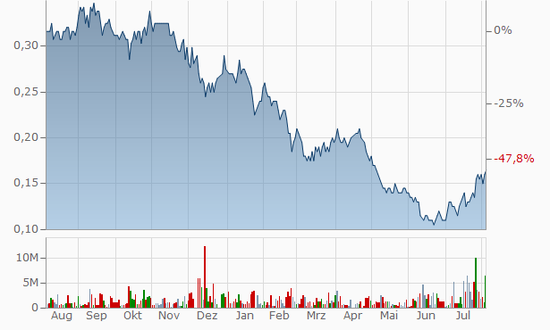 Naracoota Resources Chart
