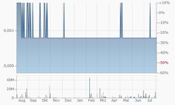 Regalpoint Resources Chart