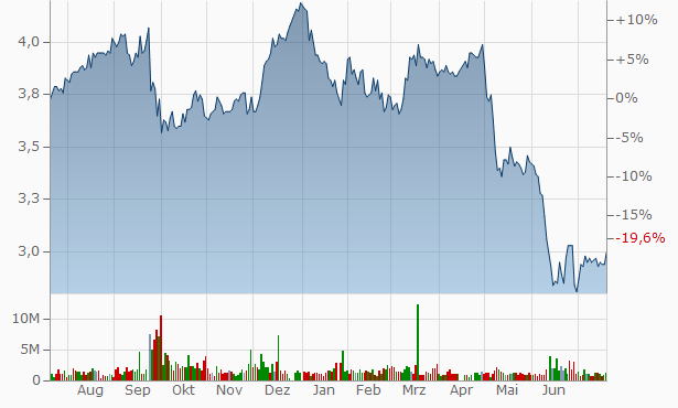 360 Capital Industrial Fund Registered Chart