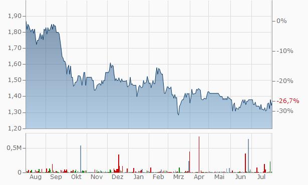 Armidale Investment Chart