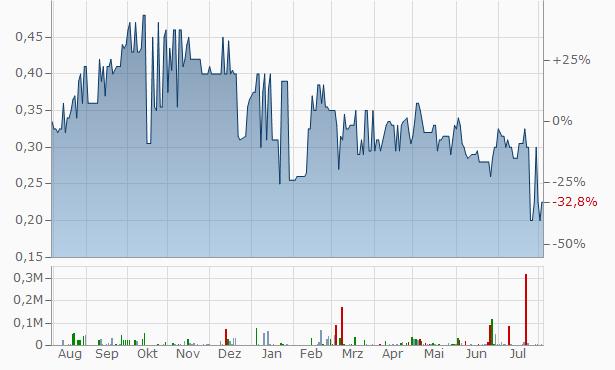 Aquaint Capital Chart