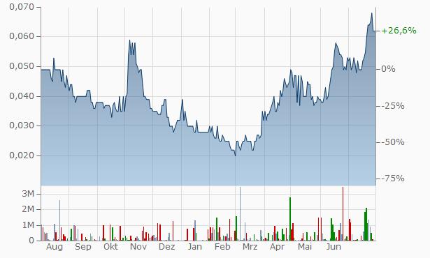 IXUP Chart