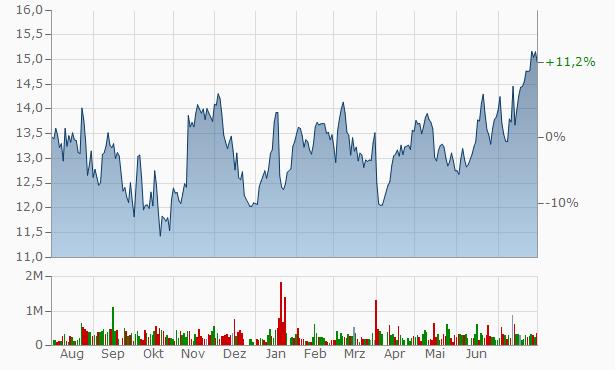 Netwealth Group Chart