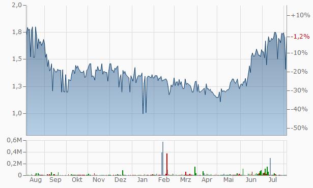 Vista Group International Chart