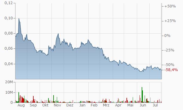 DirectMoney Chart