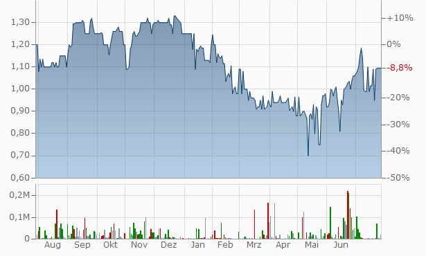 Auctus Alternative Investments Chart