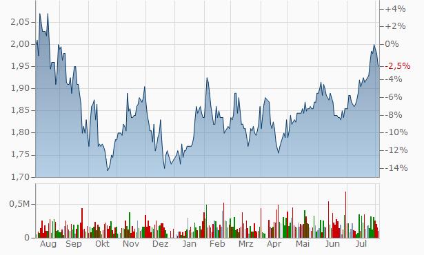 WAM Global Chart
