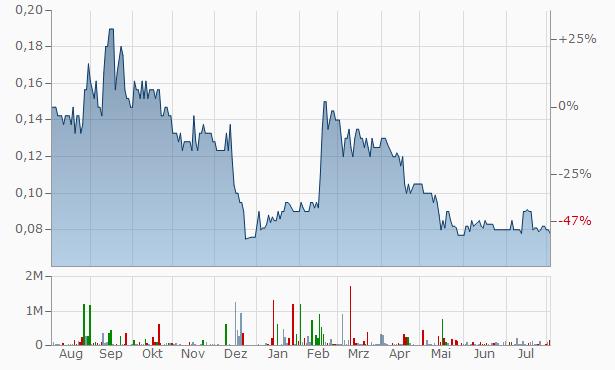 RMA Global Chart