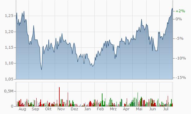 WCM Global Growth Chart
