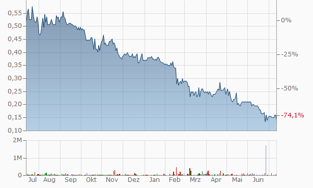Yandal Resources Chart