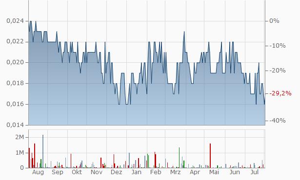 MPower Group Chart