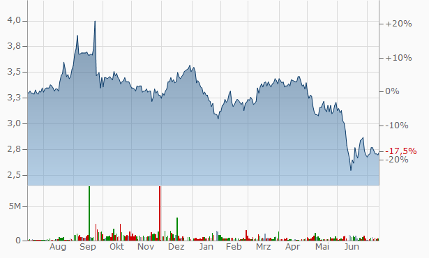 APN Industria REIT Stapled Secs Chart