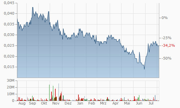 Axxis Technology Group Chart