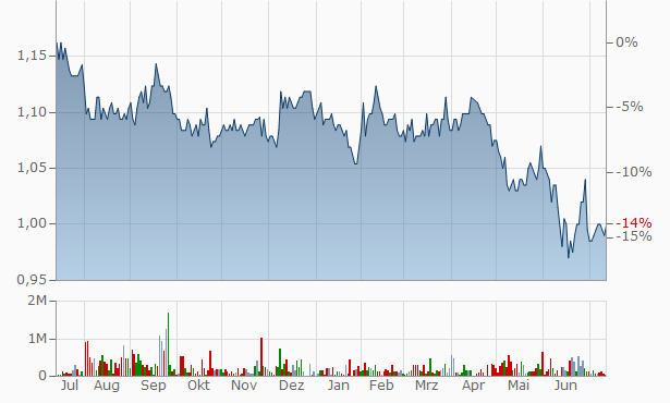 Elanor Commercial Property Fund Stappled Secs Cons of 1 Ut of Elanor Coml fd 1 + Elanor Coml fd 2 Chart