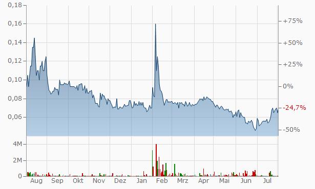 AML3D Chart