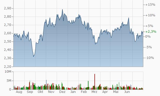 Waypoint REIT Chart