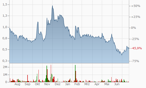 Caspin Resources Chart