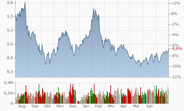 Argo Investments Chart