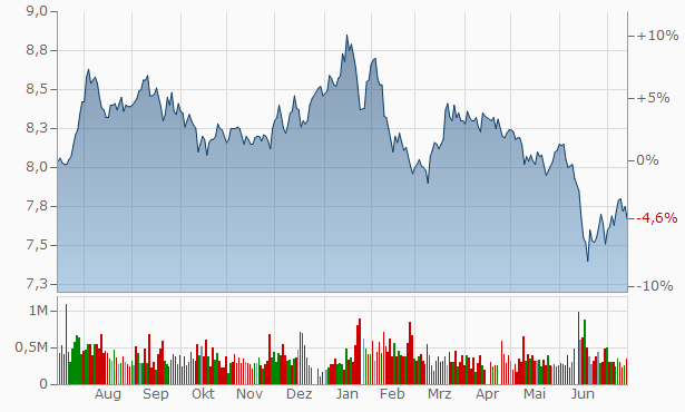 Australian Foundation Investment Company Chart