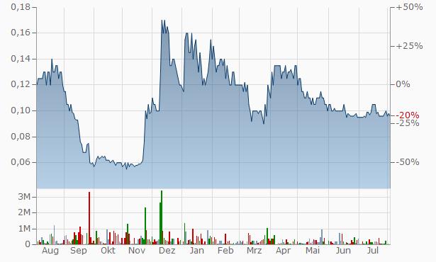 Greenvale Mining NL Chart