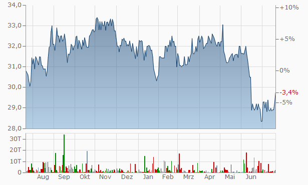 Carlton Investments Chart