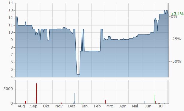 Steamships Trading Company Chart