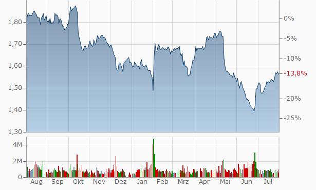 WAM Capital Chart