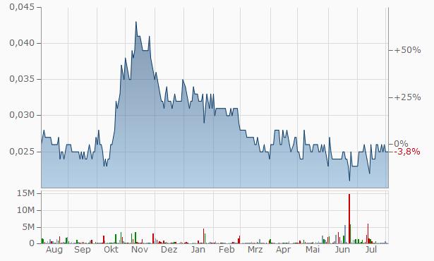 Senetas Chart