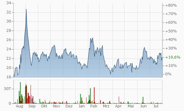 Valson Industries Chart