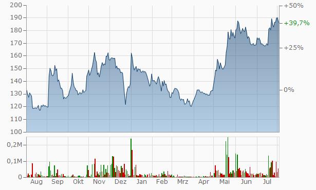 Birla Ericsson Optical Chart