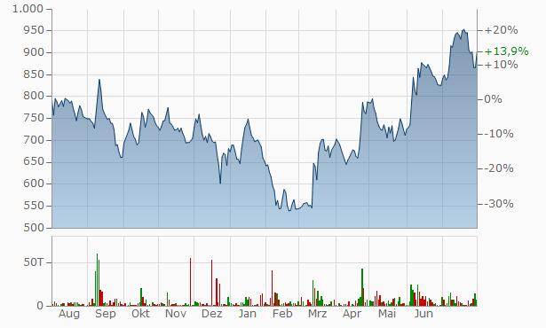 Xpro India Chart