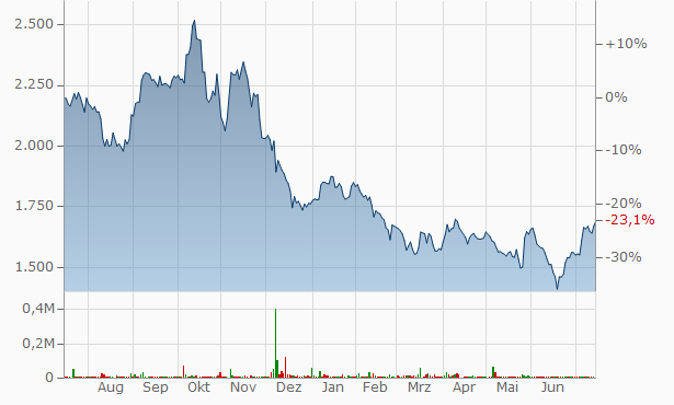 Whirlpool Of India Chart