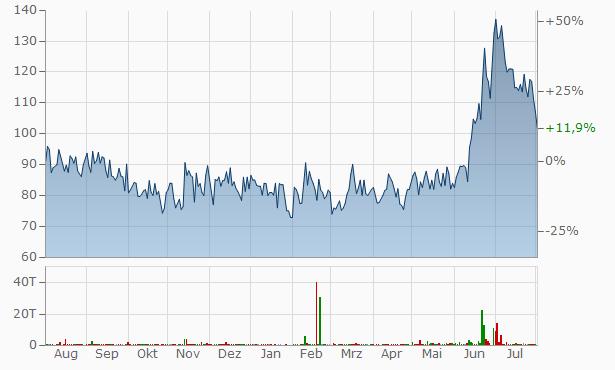 Mukesh Babu Financial Services Chart