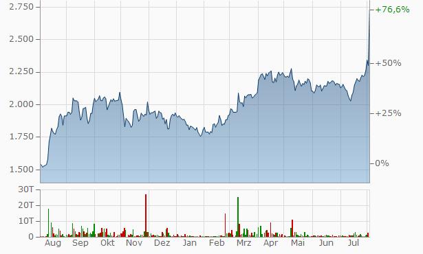 KSB Pumps Chart