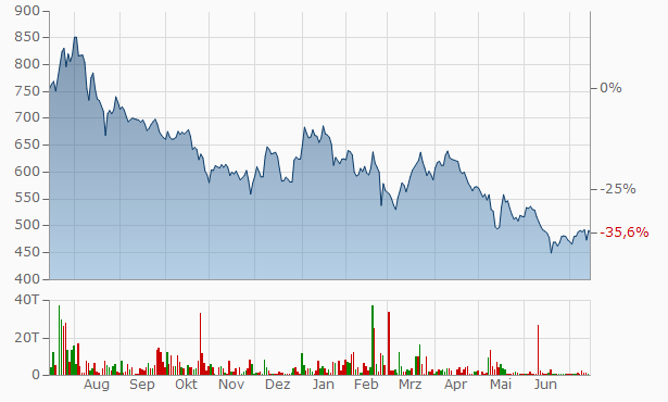 Visaka Industries Chart