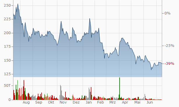VLS Finance Chart