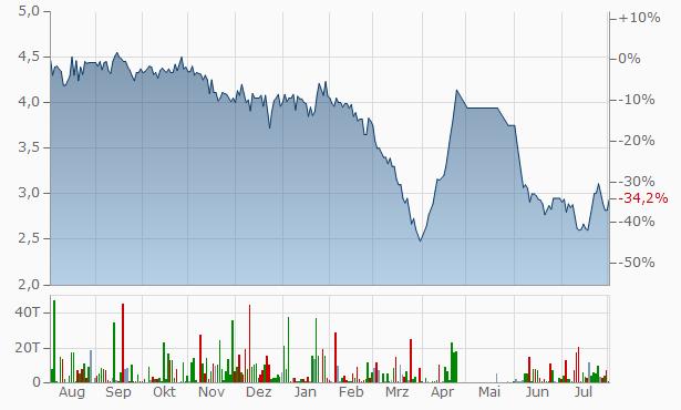 Ahmednagar Forgings Chart