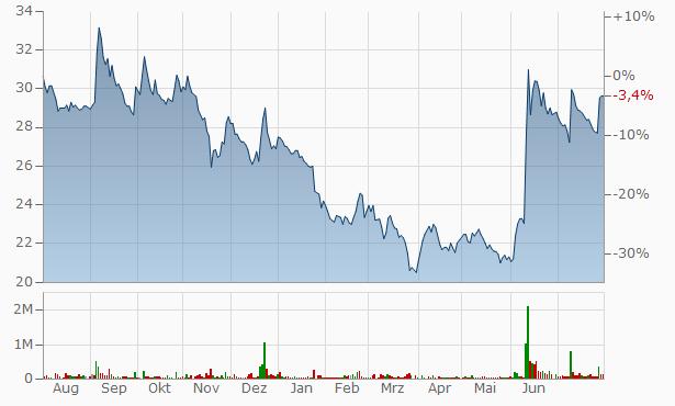Ambalal Sarabhai Enterprises Chart